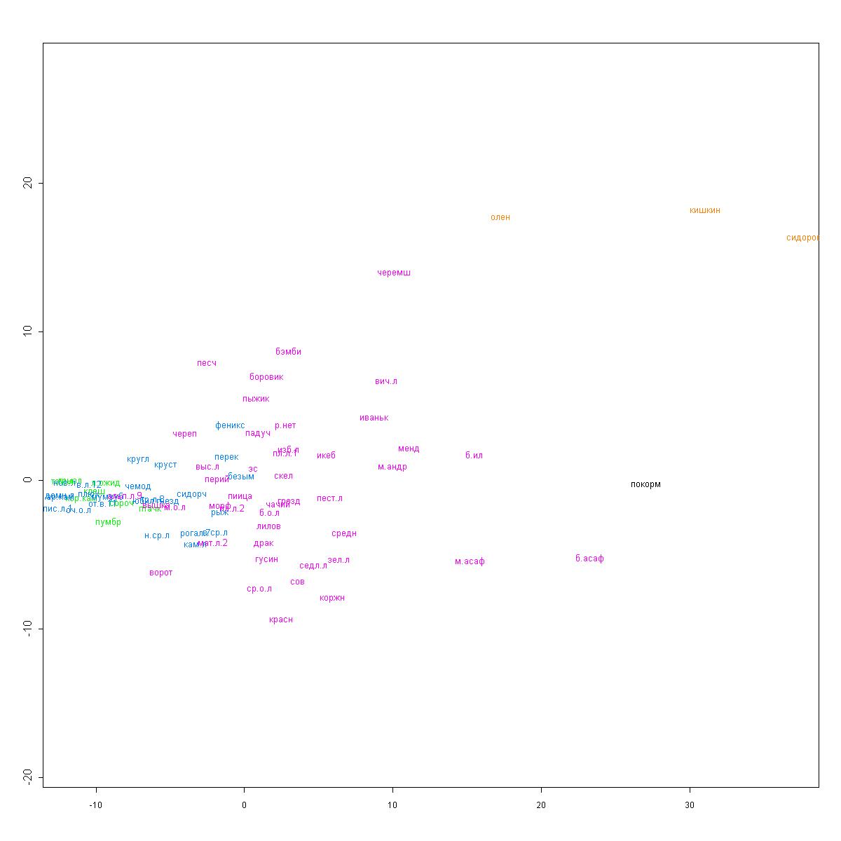 кластер по процентам схема